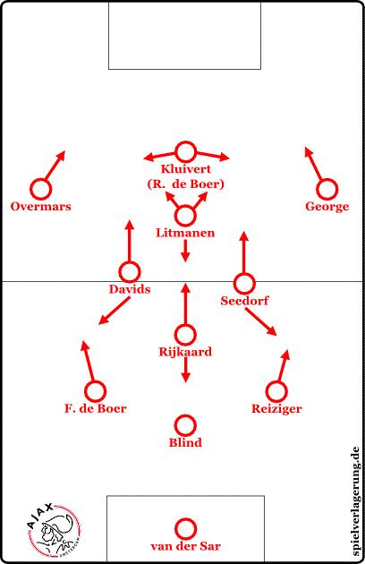 Rijkaards spätere Rolle in Van Gaals Ajax