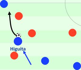 Higuita fängt einen langen Ball ab, seine Mitspieler stehen tief. Er geht ins Dribbling, sie sichern ab. Er spielt per Außenrist einen gefährlichen Pass. Konter.