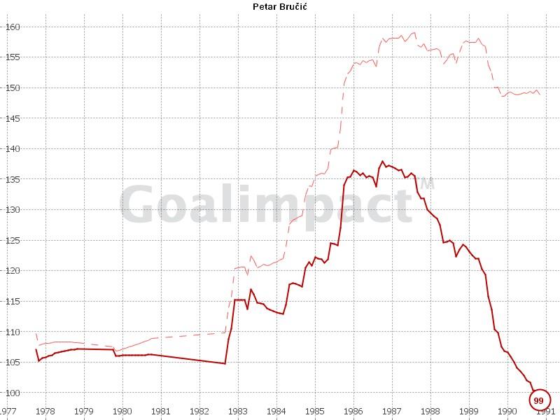 GoalImpact