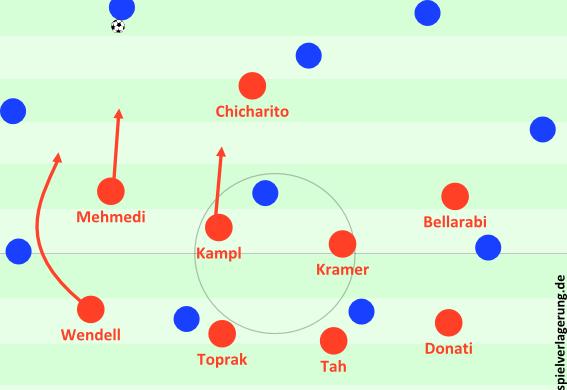Bayers 4-4-1 Pressing. Später sollten die Flügelstürmer zentraler und höher agieren; quasi ein 4-2-2-1.