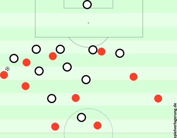 Gladbachs Bewegungen ohne Ball waren sehr variabel, doch öffneten zu oft den ballfernen Raum - was an sich nicht so schlimm ist, doch man erlaubte Leverkusen diese Verlagerungen zu häufig. Die Überladungen und Spielertypen auf links waren hierbei der Schlüssel.
