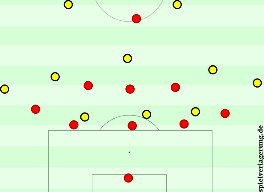 Im 5-3-1 und der Dortmunder Aufbaustaffelung entstanden immer wieder vielversprechende Situationen für den BVB.