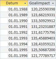 Der Verlauf des mannschaftlichen GoalImpacts. Danke an @GoalImpact, der die Grafik zur Verfügung gestellt hat. Der individuelle Verlust bzw. die Spitze von 1990 bis 1994 ist unverkennbar.