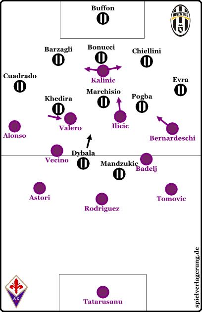 Fiorentina in Ballbesitz, Juventus ohne