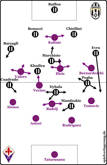 Juventus in Ballbesitz, Fiorentina ohne