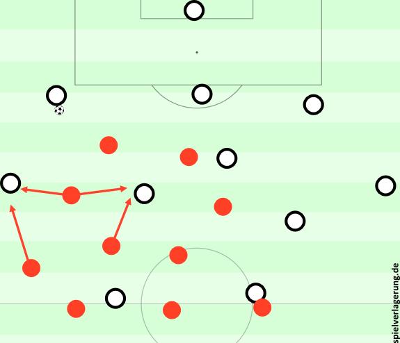 Gladbach im Aufbauspiel, Leverkusen gegen den Ball. Die Seitenwechsel von Gladbach kommen nicht passend, Leverkusens Stürmer und Zehner schieben intelligent heraus. Pässe in die Mitte und auf die Seite können flexibel attackiert werden. Gladbachs Stürmern fehlt es an Unterstützung.