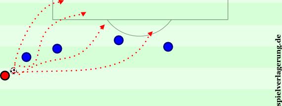Normale Fußballer erkennen hier ein Problem, kritische Trainer einen Ballverlust und Ronaldo sieht 37 Durchbruchsmöglichkeiten. Vier wurden hier dargestellt.
