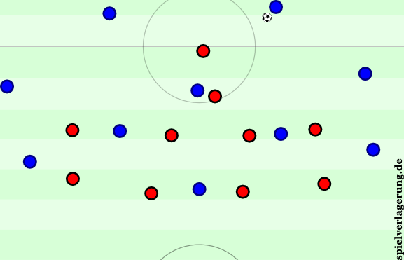 Wegen des 4-4-1-1 Hannovers und ihrer Art des Pressings schob Guardiola Badstuber auf die Seite und spielte in einem breiten 4-3-3. Viele Diagonalbälle in dieser Phase.