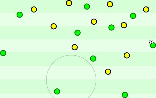 Wolfsburg in Ballbesitz im 4-1-4-1. Nun stellt sich das Problem: Wer rückt heraus? Jedes Herausrücken öffnet Optionen. Wolfsburg kam dadurch besser ins Spiel.