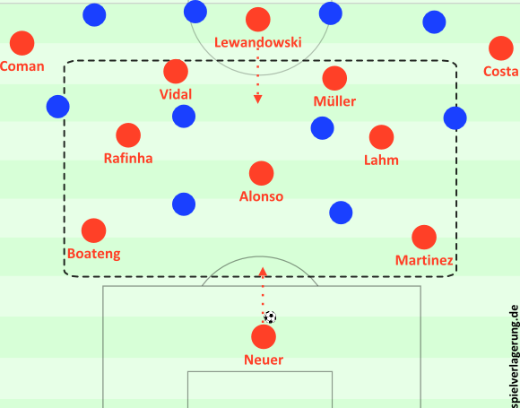 Überzahl in der Mitte; Neuer und Lewandowski können auffüllen. Die Bewegung und Zonenokkupation sind flexibel.