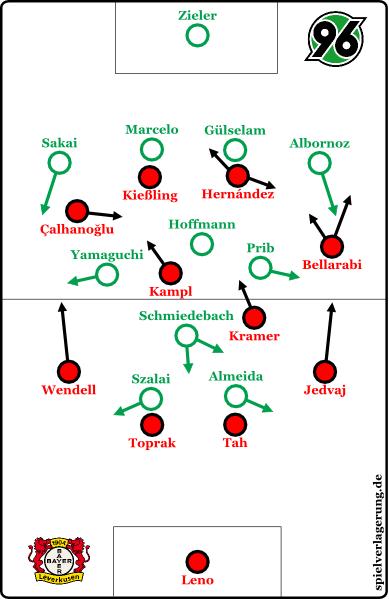 2016-01-28_Leverkusen-Hannover_Vorschau-Update