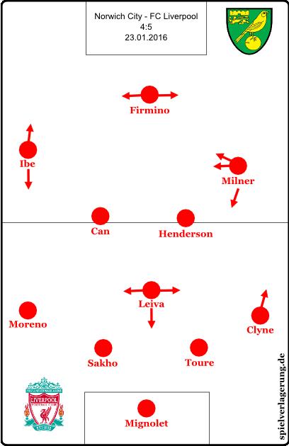 Aufstellung und Offensivmuster gegen Norwich.