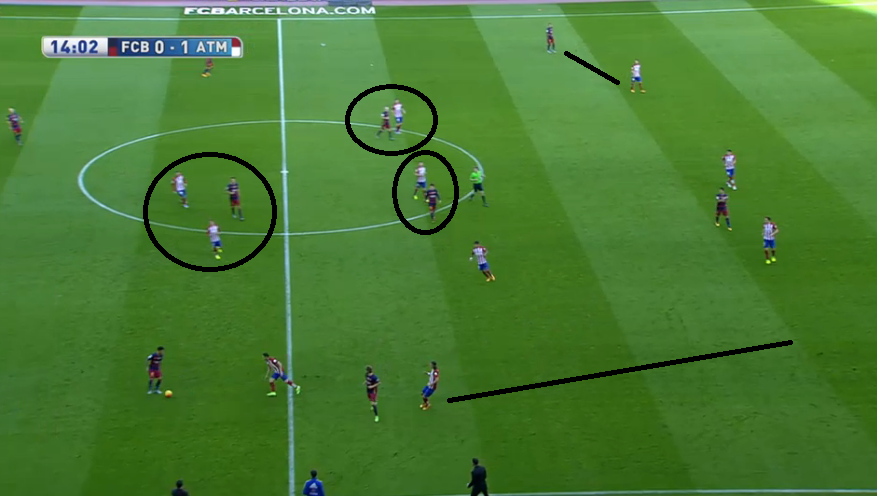 Atléticos Pressingschema