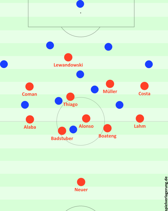 Grundstaffelung: Bayern ohne Ball