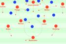 Bayerns 3-2-4-1 sowie mögliche situative Veränderungen im Positionsspiel.