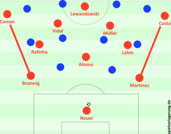 Teamanalyse: Bayerns und Peps 2-3-5   Spielverlagerung.de
