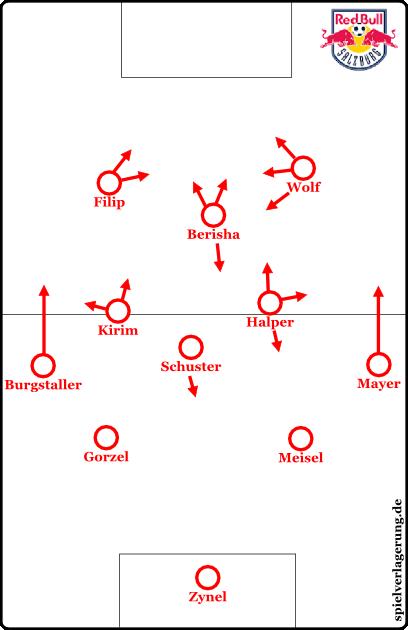 Beispielhafte Grundausrichtung aus dem ersten Spiel gegen Rapid Wien