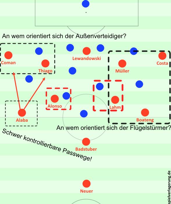 Hamburgs Pressing und die grundlegenden Probleme dabei.
