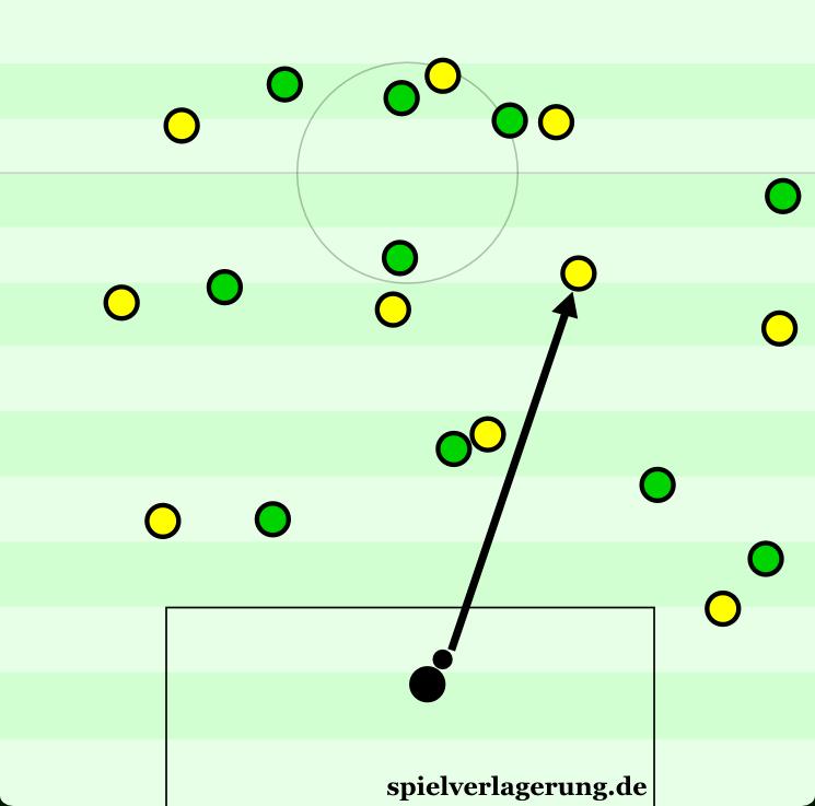Dortmund hatte den Ball zuvor im Mittelfeld, lockte die Gladbacher raus und spielte den Ball zum Torwart zurück. Er findet den freien Gündogan.