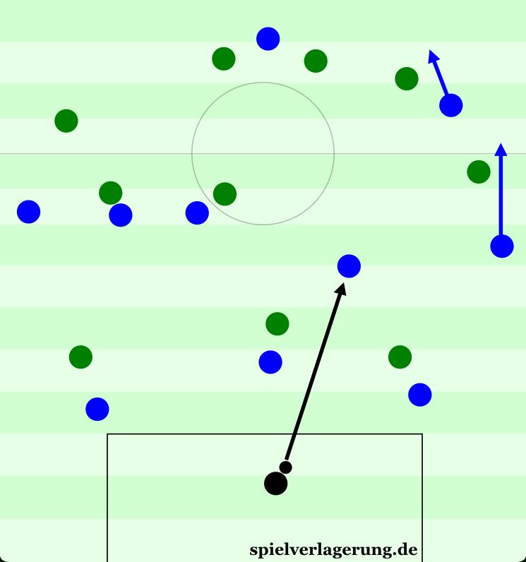 Sehr ähnliche Szene, nur dass Schalkes Torhüter den Ball länger hielt. Hier öffnete eine Überladung auf links den rechten Halbraum.
