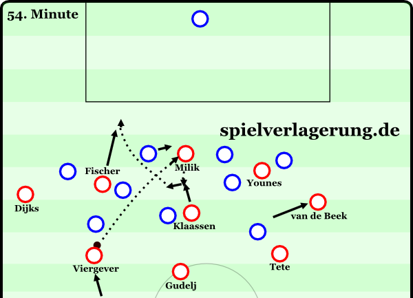 spotlights eredivisie winter 2015-16 ajax tor