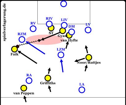spotlights eredivisie winter 2015-16 roda zusammenspiel
