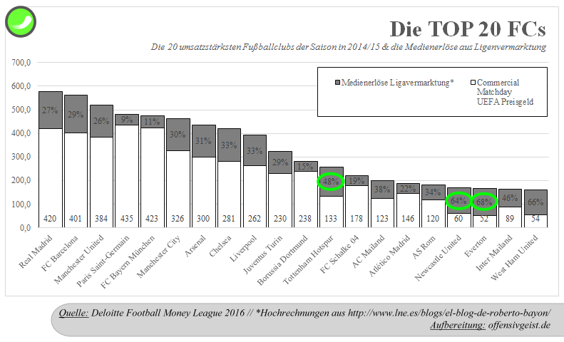 02 - umsatzstärksten Fußballclubs DFML 201415 + nationale Medienerlöse Liga
