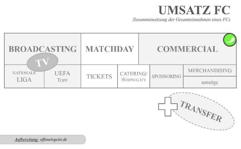 03 - Einnahmequellen Fußballclub