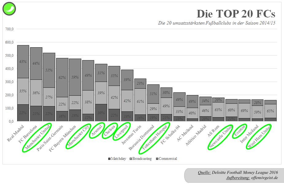 04 - Die Top 20 Fußballclubs nach Umsatz - DFML 201415