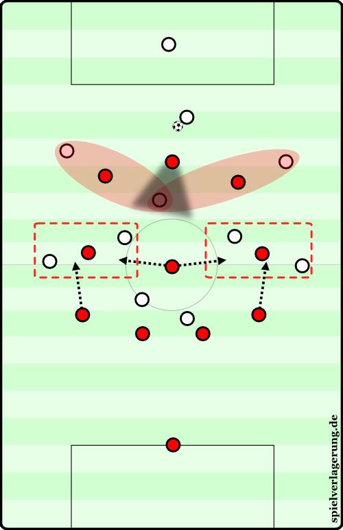 2016-02-05_Leverkusen-Bayern_Leverkusen-Defensiv_Vorschau