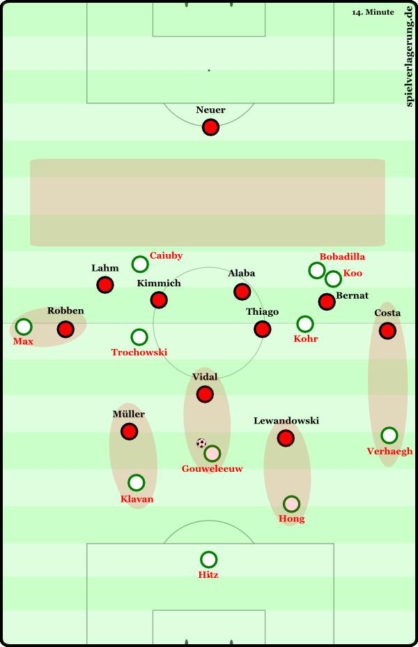 Angesprochene Defensivstaffelung aus dem vorangegangenen Absatz: Costa und Robben orientieren sich an ihren direkten Gegenspielern und fallen bis auf die Höhe der eigenen Abwehrkette zurück (Costa reagiert anschließend nicht auf Verhaegs Freilaufbewegung und verbleibt zunächst im Ballungsraum der Augsburger). Thiago orientiert sich an Kohr, während Müller neben Lewandowski gerückt ist. Vidal muss in dieser Situation auf Gouweleeuw herausrücken, weil die Augsburger ansonsten die erste Pressinglinie der Bayern überspielen können und der freie Raum hinter der bayerischen Abwehrkette bespielbar wird.