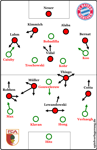Startaufstellungen und grundlegende Bewegungsmuster zu Beginn der Partie.