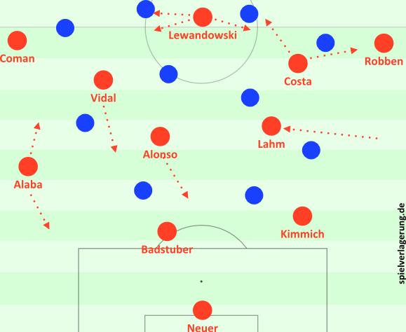 Bayerns 3-2-4-1 (wie gegen den HSV) und Leverkusens zentrumskompakte Formation.