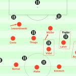 Bayerns Sieg dauert wegen Organisationsverlust nur 60 Minuten