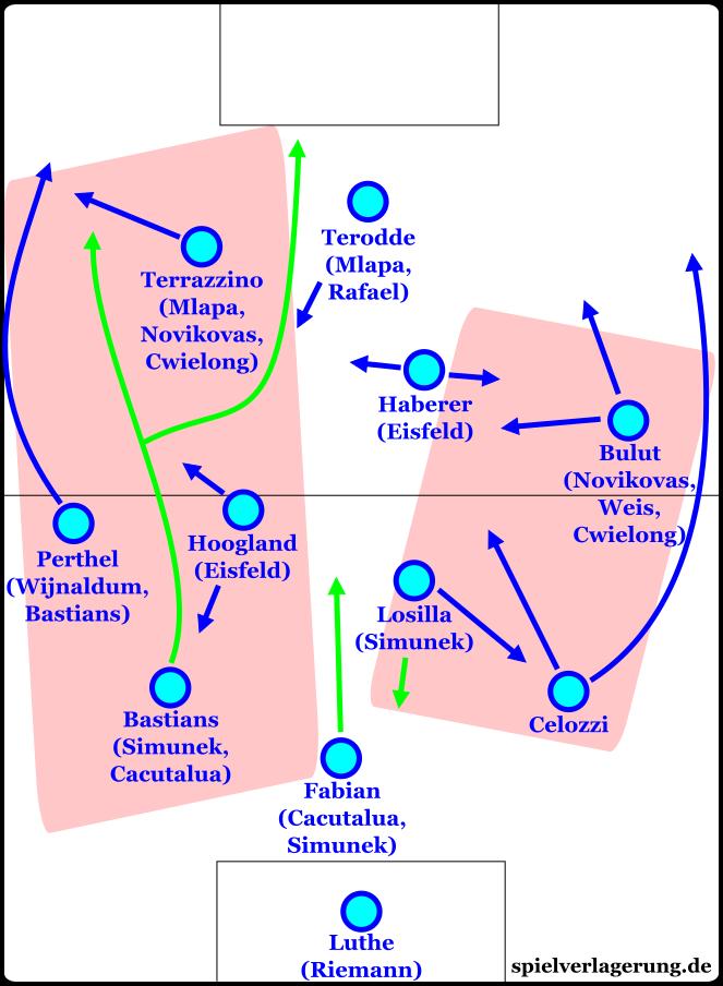 Darstellung der Aufbauzonen (rote Flächen) und grundsätzlichen Bewegungsmuster (blaue Pfeile). Die grünen Pfeile zeigen alternative, eher seltene Aufrück- und Ausweichbewegungen.