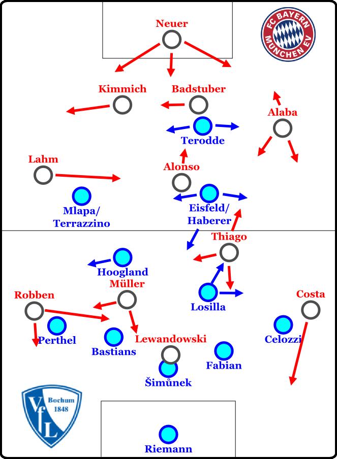 Bochum defensiv im 5-2-2-1
