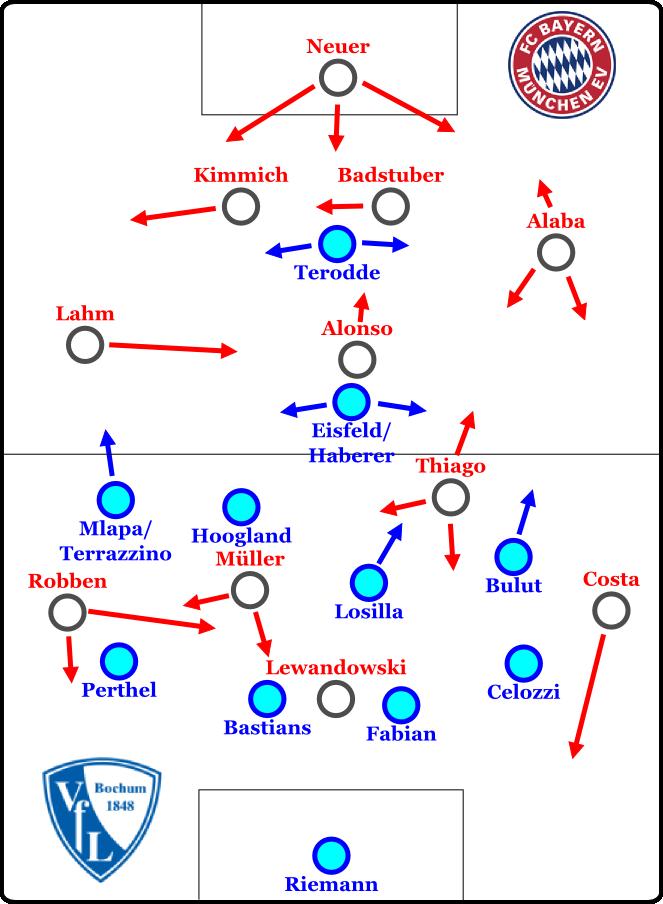 Bochum defensiv im 4-4-1-1