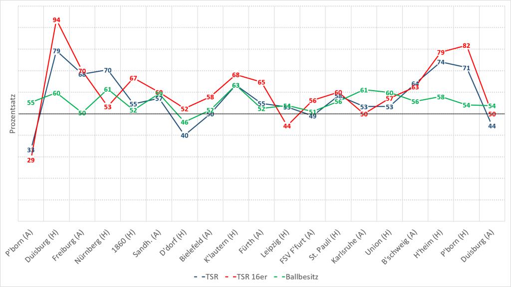Die Abbildung zeigt die Entwicklung des Total Shot Ratio für alle Schüsse (TSR) und Schüsse aus dem Sechszehnmeterraum (TSR 16er) sowie den Anteil des Ballbesitzes über die Spiele der Saison 2015/16, die noch im Jahr 2015 stattfanden. Die Zahlen entsprechen jeweils dem Anteil in Prozent (Quelle der Zahlen: www.bundesliga.de).