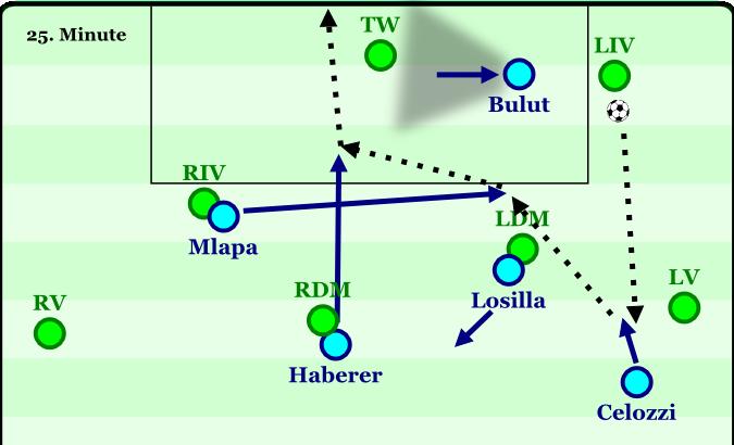 Entstehung des 1:1 im Testspiel gegen Borussia Mönchengladbach. Der rechte Flügelspieler Onur Bulut hatte in der vorherigen Pressingsituation vom rechten Flügel aus bis zum Torwart durchgeschoben. Von dort aus läuft er nach dem Pass den linken Innenverteidigern an. Außenverteidiger Celozzi schiebt entsprechend bis auf den gegnerischen Außenverteidiger vor. Die ballnahen Spieler im Zentrum werden vom vorrückenden Sechser Losilla und vom Zehner Haberer abgedeckt. Nach dem Ballgewinn geht es mit nur drei Kontakten (inkl. Hackenablage von Mlapa) ins Tor. Trotz der Positionsrotationen aufgrund der vorherigen Aktion ist diese Defensivstaffelung typisch. Bulut ist in der Rolle des Stürmers, Mlapa in der des linken vorrückenden Außenspielers, Losilla in der des Zehners, Haberer in der des vorrückenden Sechsers und Celozzi in der des tieferen Flügelspielers, alles klar ;-).