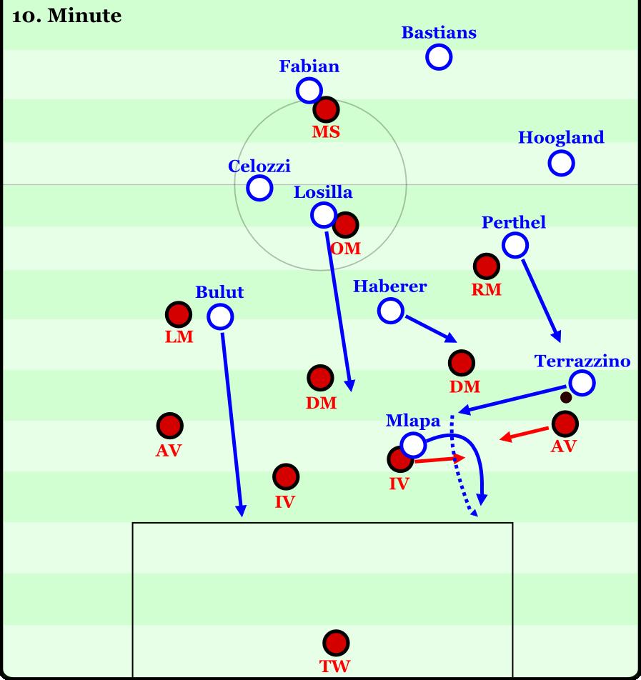 Das 2:0 gegen den SC Paderborn: Marco Terrazzino kam in offener Stellung hinter der Mittellinie an den Ball und zieht gegen den Außenverteidiger (AV) dribbelnd in die Mitte. Zehner Janik Haberer und Stürmer Peniel Mlapa reagieren sofort mit gegenläufigen Bewegungen zu Terrazzinos Dribbling. Ersterer besetzt die Räume, die sich hinter dem herausrückenden defensiven Mittelfeldspieler (DM) öffnen. Damit muss der DM beim Herausrücken zusätzlich auf seinen Rücken achten. Letzterer bietet einen Sprint in die Tiefe an und öffnet durch das mannorientierte Verfolgen des Innenverteidigers (IV) Räume im Zentrum. Neben diesen Bewegungen unterstützt auch Perthel mit einem Lauf aus dem Halbraum auf den Flügel, wodurch er verschiedene Verteidigungszonen schneidet und den AV unter Entscheidungsdruck setzt, Terrazzino zu verfolgen oder den Flügel zu sichern. Bulut und ein Sechser (hier Anthony Losilla) sprinten in die Tiefe, um den ballfernen Pfosten und den Rückraum zu besetzen. Mlapa bekam den Ball von Terrazzino durchgesteckt und erzielte das Tor.