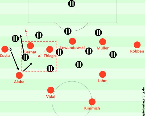 Rotationsbewegung auf dem Flügel und die Struktur davon. Bernat zieht nach vorne, dadurch öffnet er Raum, wohin Thiago gehen kann. Alaba steht hoch als Anspielstation, Vidal und Kimmich sichern ab.