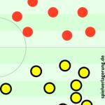Drei Meter beim Freistoß bringen knappen BVB-Sieg