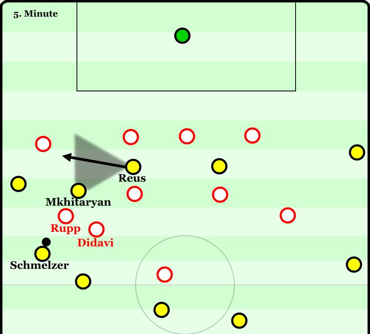 Aus dieser Situation entstand das 1:0: Dortmund kann in Ruhe aufbauen, da Stuttgart tief steht. Didavi steht etwas außerhalb der Formation. Rupp muss einrücken, um den Passweg zu Mkhitaryan zu schließen. Dadurch steht wiederum Durm frei. Durm leitet den Ball direkt in den Lauf von Mkhitaryan weiter, der viel Platz vor sich findet.