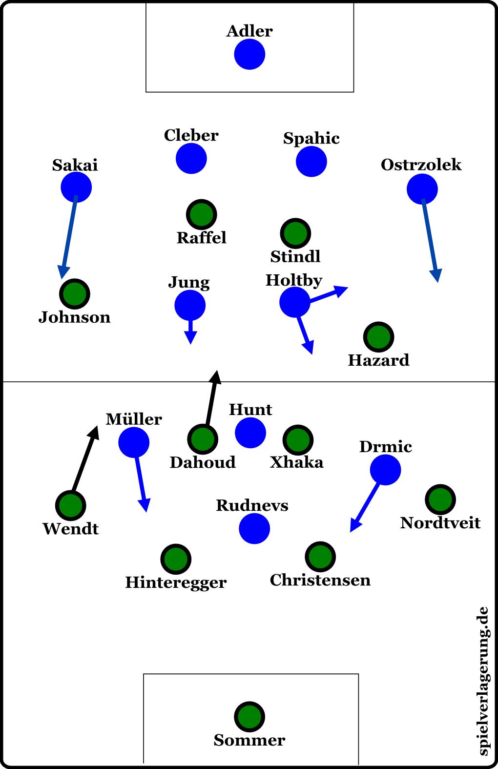 Grundformationen Hamburger SV - Borussia Mönchengladbach