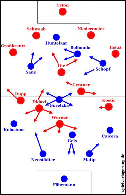 Grundformationen mit Sané