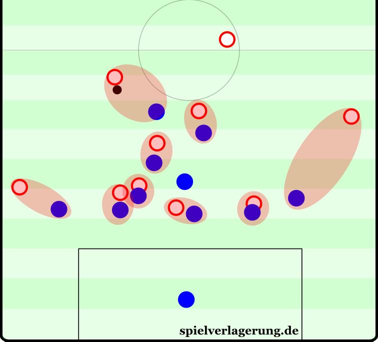 Szene aus der Partie Paderborn gegen Leipzig: Die Außenstürmer des 4-4-1-1 waren nach hinten geeilt, die Außenverteidiger eingerückt. Aus einem 4-4-1-1 wird so ein 6-2-2. Fast alle Spieler haben einen Gegenspieler, an dem sie sich orientieren.