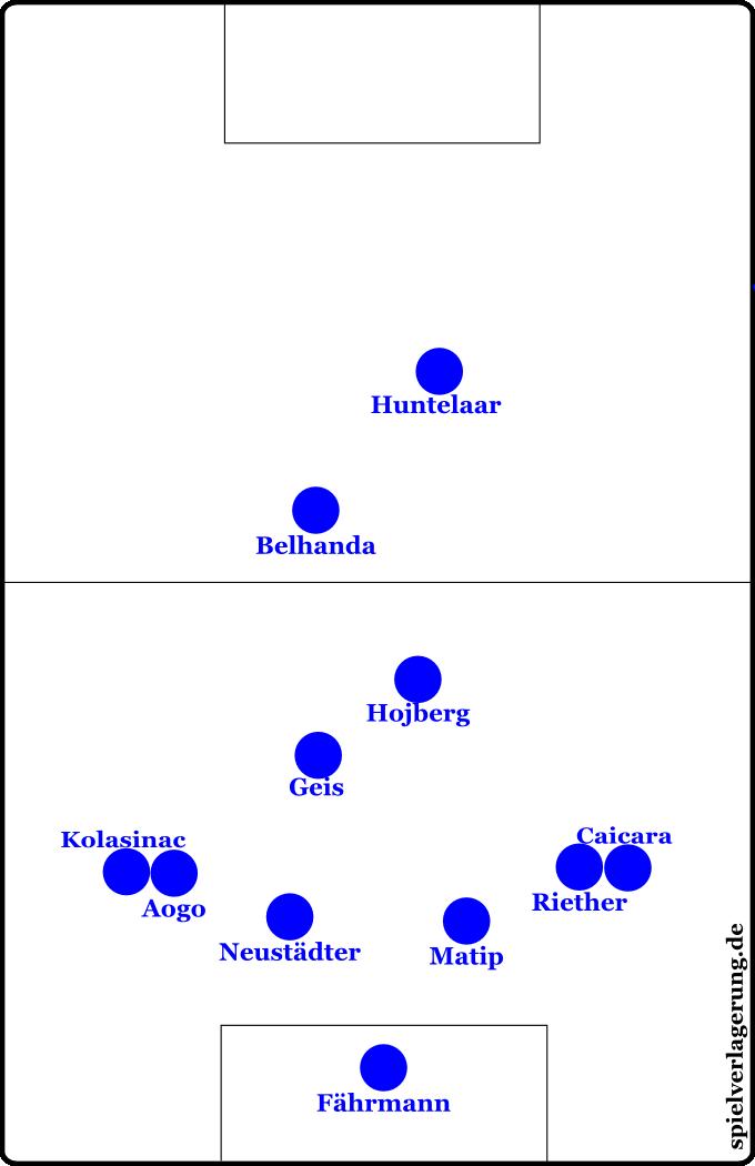 So würde es aussehen, wenn Schalke mit vier Außenverteidigern gespielt hätte. Was sie natürlich nicht getan haben.