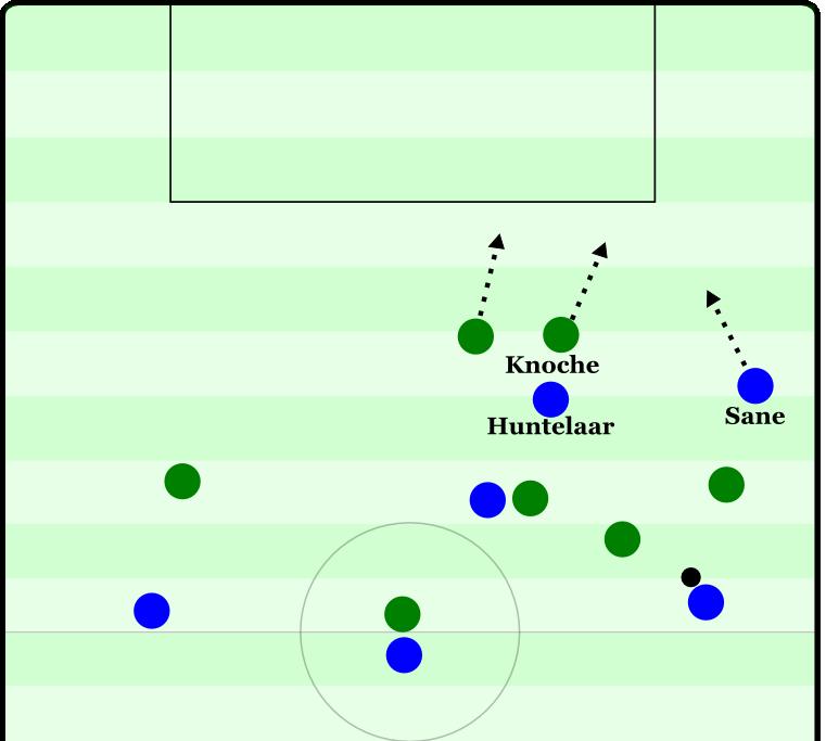 Schalkes erster Treffer beim 3:0-Erfolg gegen Wolfsburg. Huntelaar erhält den Pass im völlig offenen Zwischenlinienraum. Knoche kann Huntelaar nicht stellen, ohne Sane den Weg zum Tor zu öffnen. Huntelaar kann völlig unbedrängt schießen.