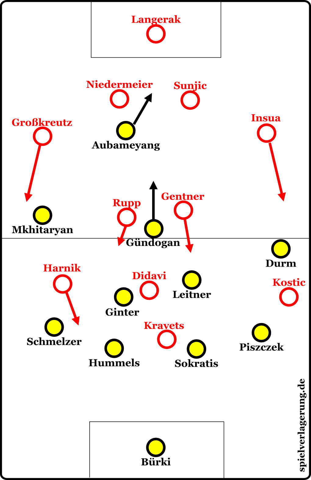 Die Formationen in der Schlussviertelstunde