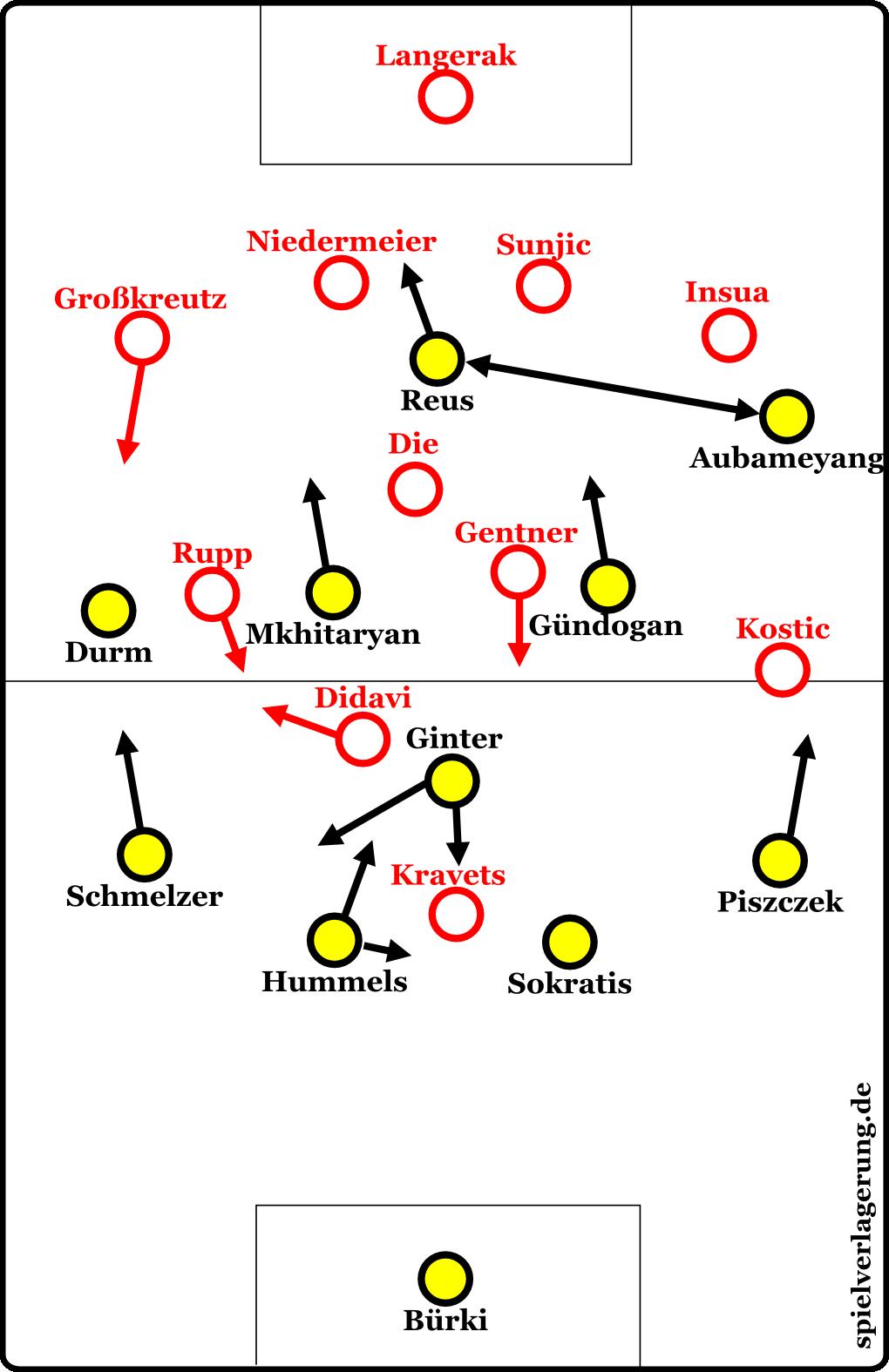 Dortmund gegen Stuttgart, Grundformationen
